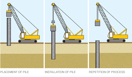 DRIVEN PILES | Dutch Foundations